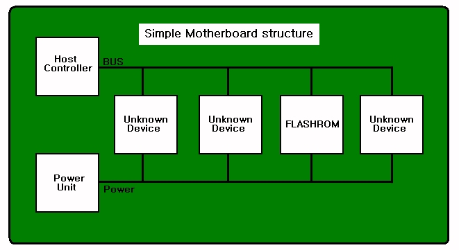 flashrom unknown programmer dediprog manual